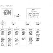 組織図のサムネイル